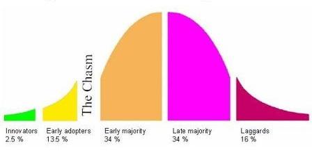 Adoption Curve